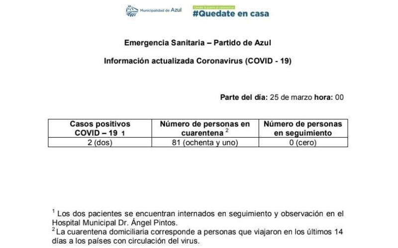 Confirman dos casos de coronavirus en Azul