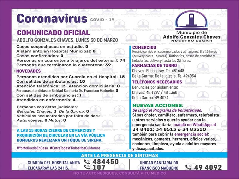 Reporte diario sobre la situación por pandemia en  Chaves