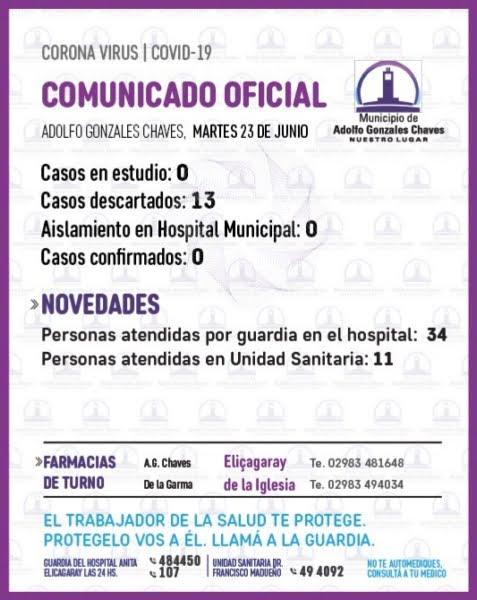 Sin casos en estudio por Covid-19 en Adolfo Gonzales Chaves