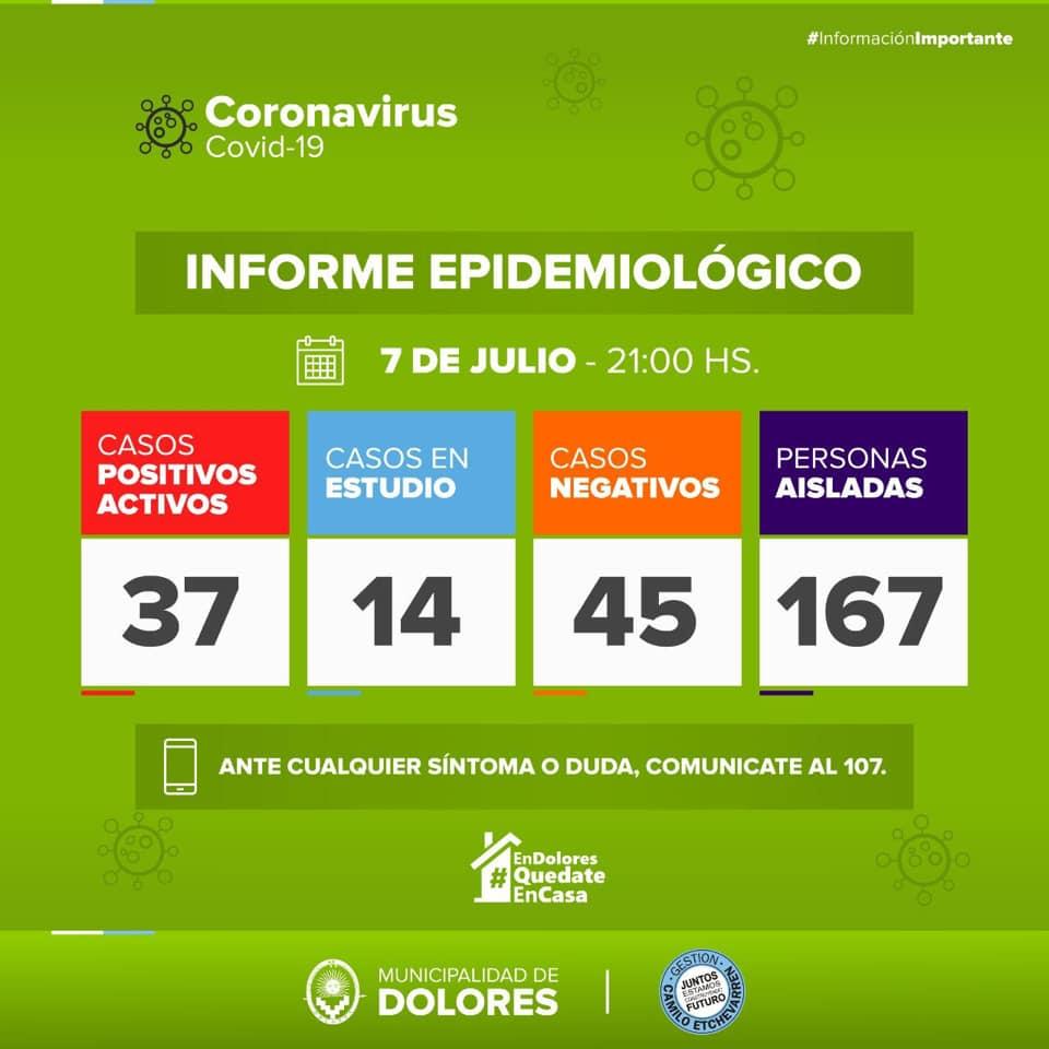 Confirman 5 nuevos casos positivos de COVID-19 en Dolores: en total son 37 los contagiados