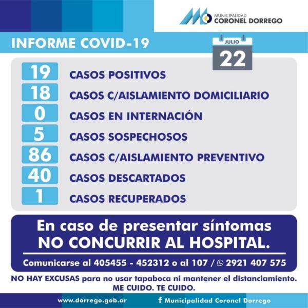 Informe COVID en Dorrego: un nuevo caso confirmado y dos descartados