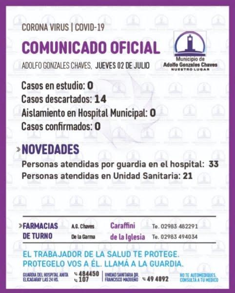 Un día más sin casos en estudio por covid-19 en Gonzales Chaves