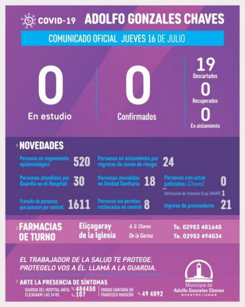 No hay casos en estudio en Gonzáles Chaves por Covid-19