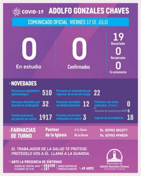 Continúa la semana sin casos en estudio por Covid-19 en Gonzales Chaves