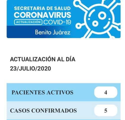 Coronavirus en Juárez: cuatro pacientes activos y tres casos en estudio