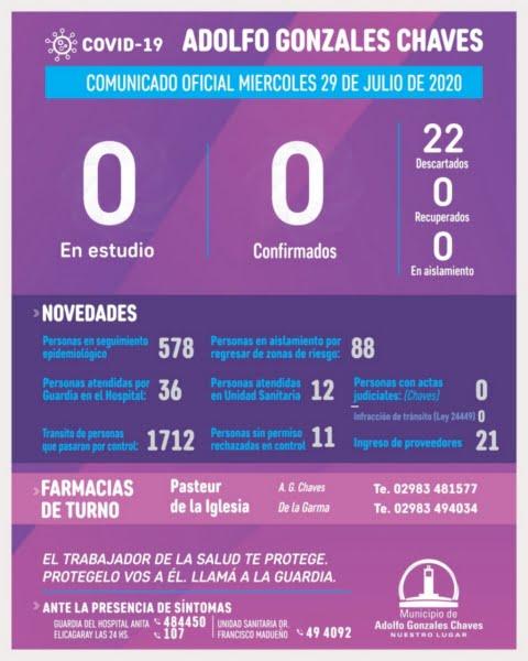 Continúa sin casos en estudio por coronavirus  Gonzales Chaves
