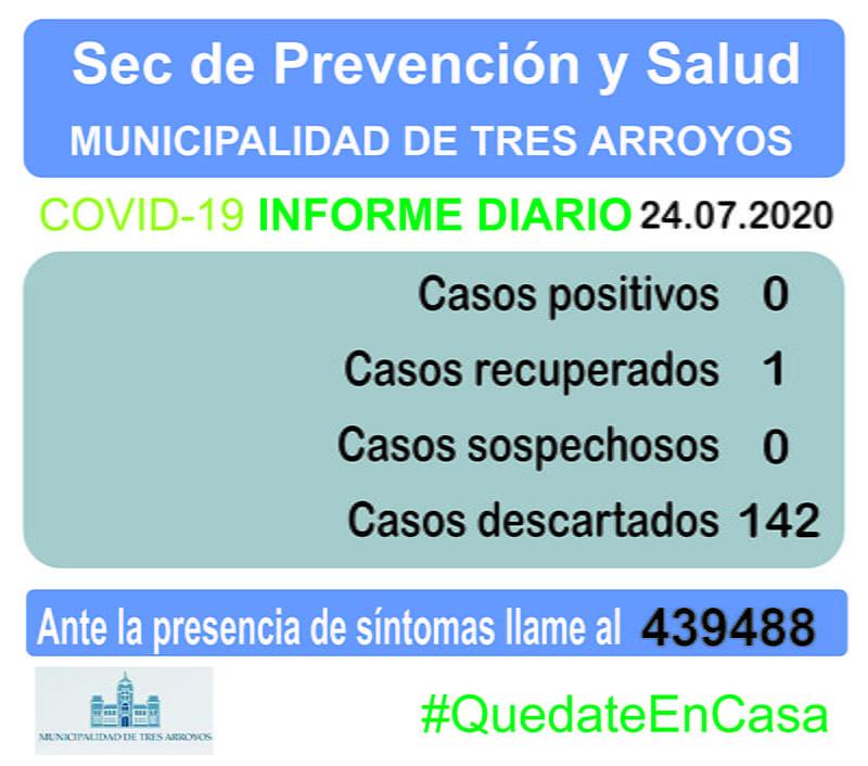Otro día sin casos en estudio de Coronavirus en Tres Arroyos