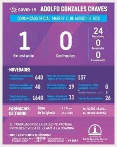 Un caso en estudio por Covid-19 en Adolfo Gonzales Chaves