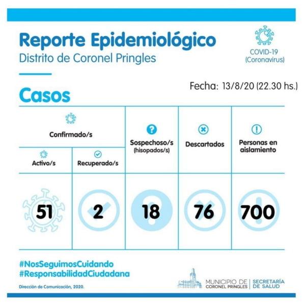Coronavirus: Coronel Pringles tuvo su peor día