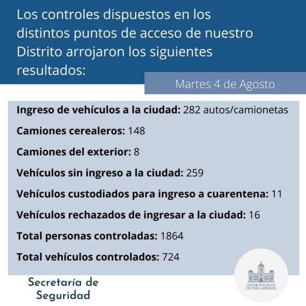 Se controló a 1864 personas en 724 vehículos en los accesos a la ciudad