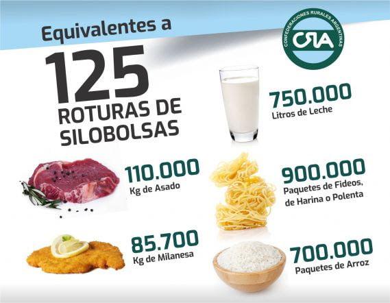 CRA: 125 silobolsas rotos y 125 ataques a la mesa de los argentinos