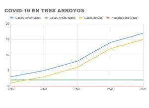 El coronavirus en Tres Arroyos durante los últimos cinco días