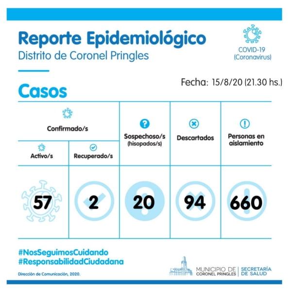 Pringles sumó tres casos positivos de COVID-19 y ya son 57 los contagiados