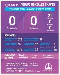 Chaves sigue sin registrar casos en estudio de COVID-19