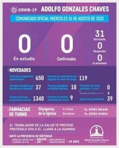 Otro día más sin casos en estudio en Chaves