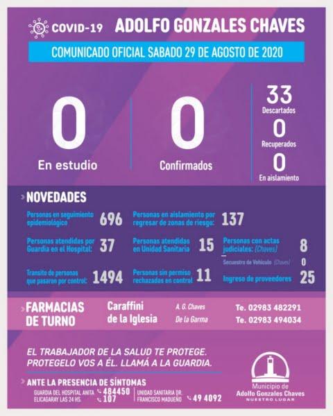 Chaves no registra casos en estudio por coronavirus