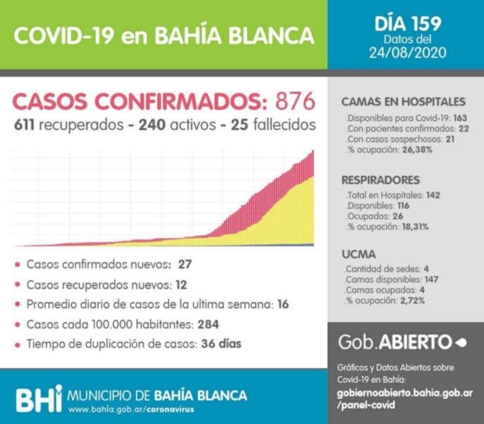 Confirmaron 27 casos nuevos de coronavirus y 12 recuperados en Bahía Blanca