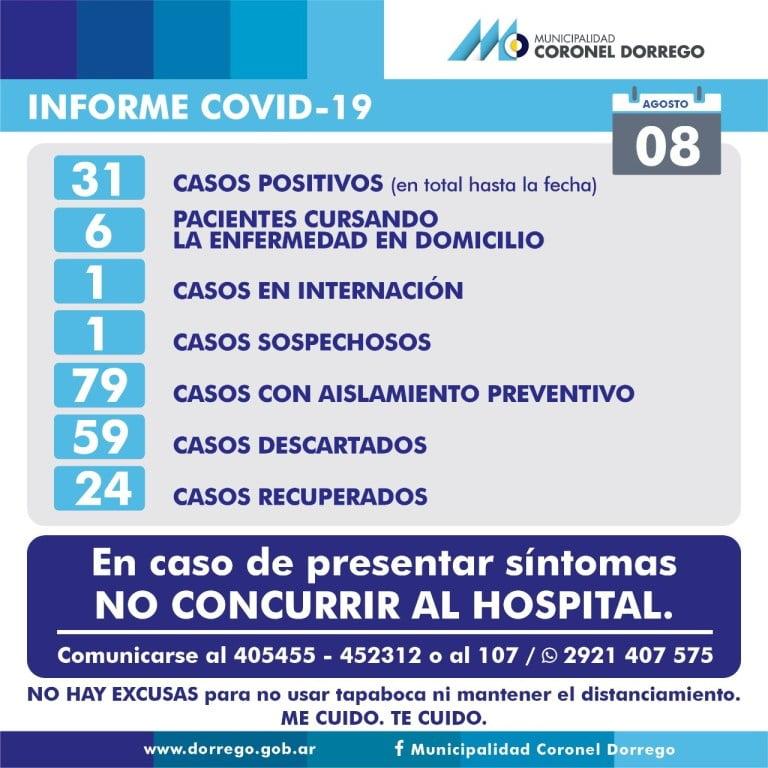 Sin casos nuevos por coronavirus en Dorrego