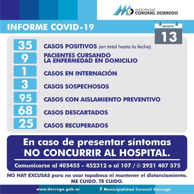 Coronavirus: 35 casos en Coronel Dorrego