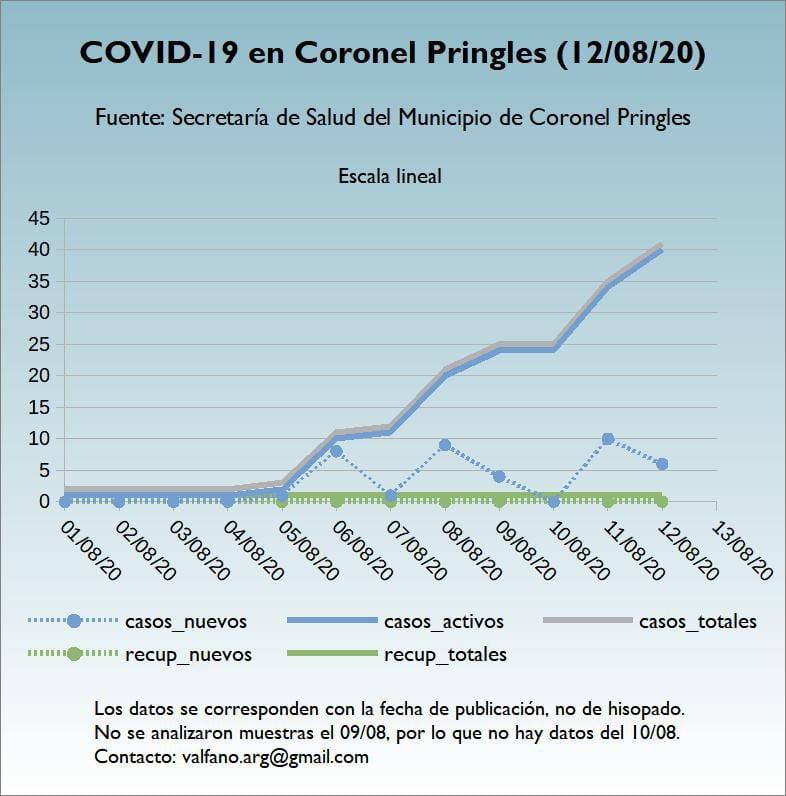 Pringles: Son 40 los casos positivos a coronavirus