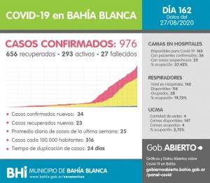 Coronavirus en Bahía Blanca: reportan 34 nuevos casos y otro fallecimiento