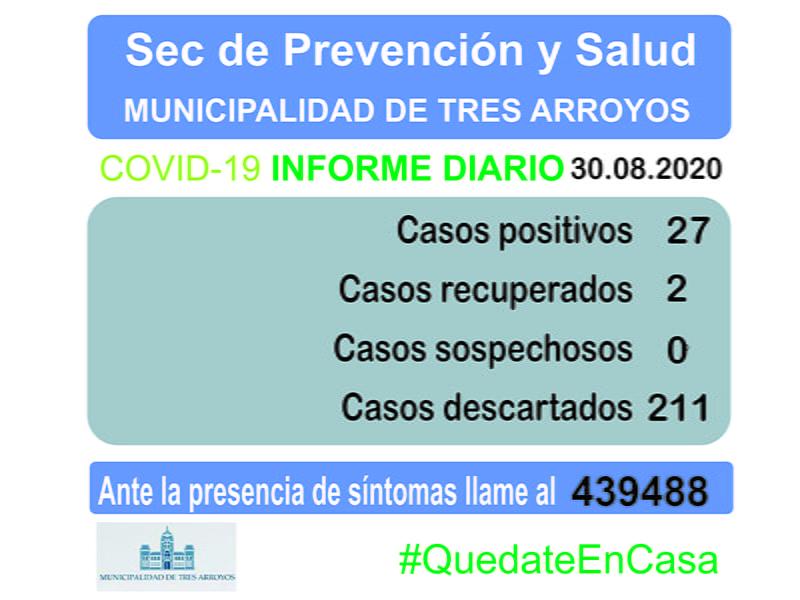 COVID-19: Tres Arroyos suma tres nuevos casos positivos