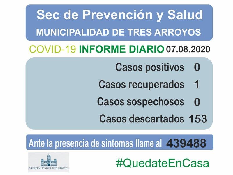 Covid-19: Tres Arroyos sigue sin casos en estudio