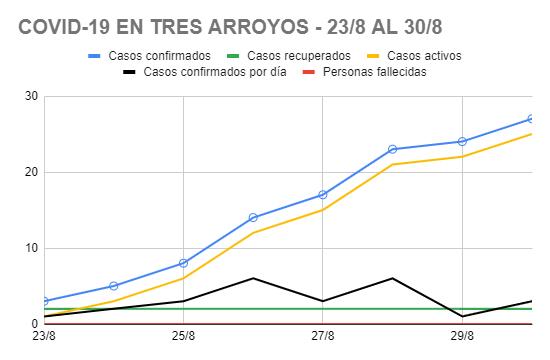 Coronavirus en Tres Arroyos: 25 casos en una semana
