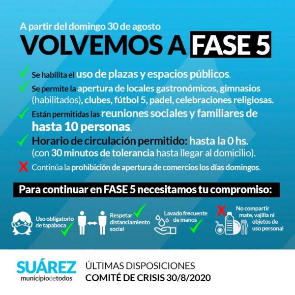 Coronel Suárez controló un brote de coronavirus y vuelve a fase 5