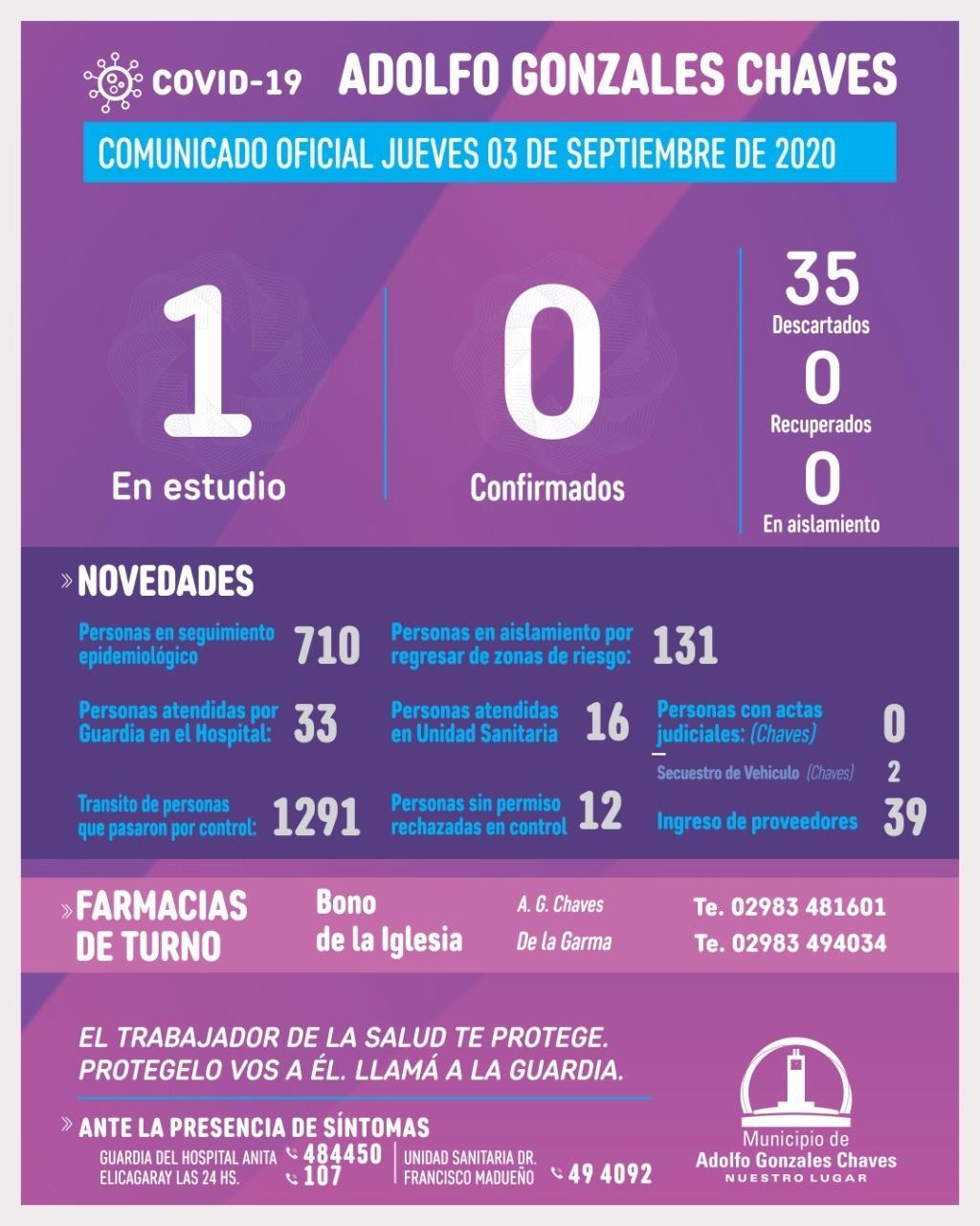 Un solo caso en estudio por coronavirus en Chaves