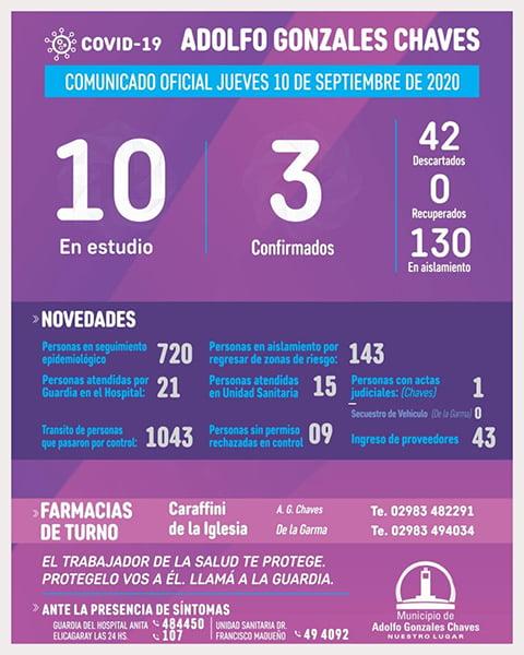 Chaves mantiene la cantidad de casos positivos y tiene 10 en estudio por covid-19