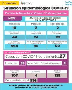 Necochea: reportaron 2 nuevos casos positivos de coronavirus