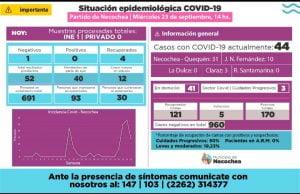 Necochea: dos nuevos casos positivos de COVID-19 y cuatro pacientes dados de alta