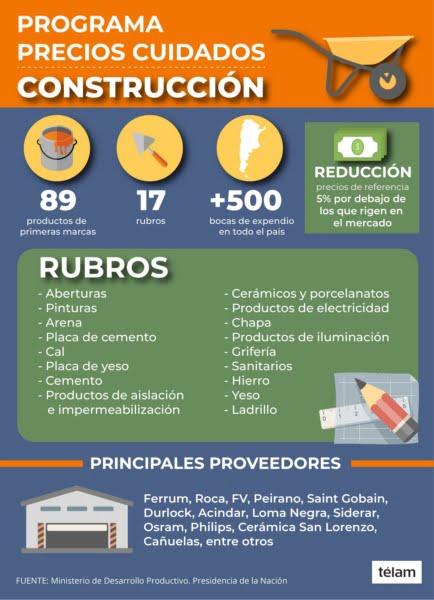 Adjudicatarios del Procrear tendrán rebajas de hasta 20% en materiales para la construcción
