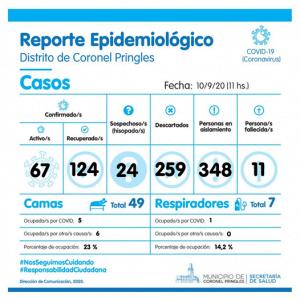 Coronavirus: 16 nuevos casos positivos y un fallecimiento en Pringles