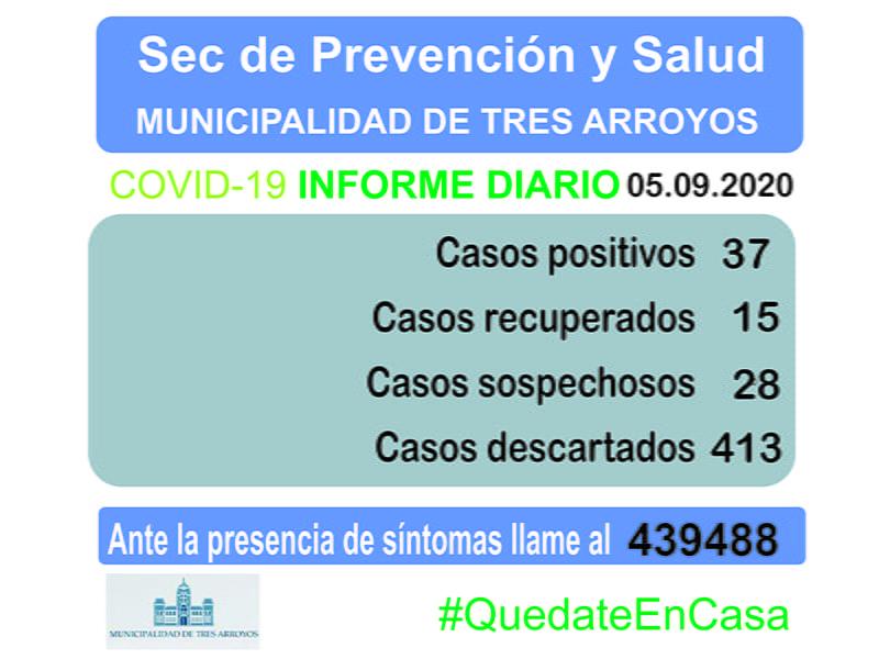 Coronavirus en Tres Arroyos: se suman 4 casos positivos y dieron de alta a 13 pacientes. Hay solo dos internados