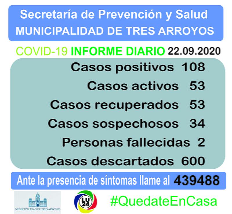 COVID-19 en Tres Arroyos: confirman 2 nuevos positivos y se está a la espera de 34 resultados