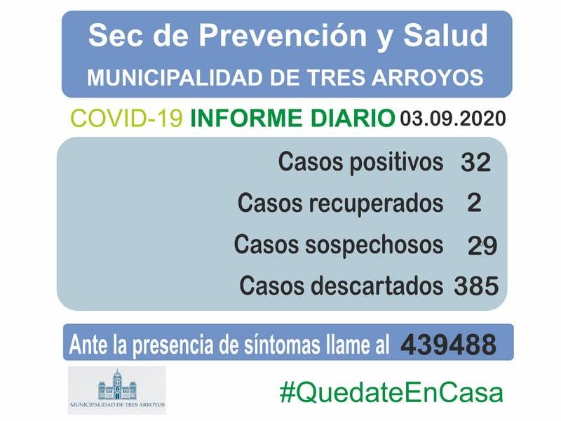 Confirman dos nuevos casos de Covid-19 en Tres Arroyos