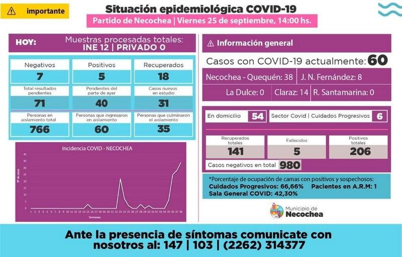 Coronavirus: 5 nuevos casos positivos y 18 recuperados en Necochea
