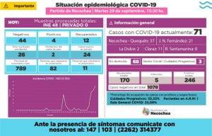 COVID-19: hay cuatro nuevos casos positivos y 12 recuperados en Necochea