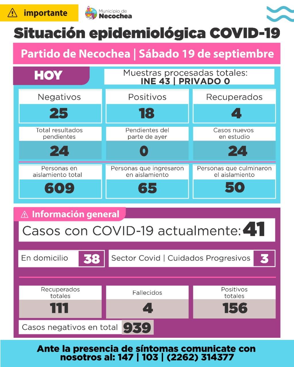 Necochea: 41 casos activos por COVID 19