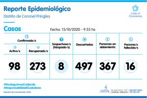 Coronavirus en Coronel Pringles: 12 nuevos casos positivos