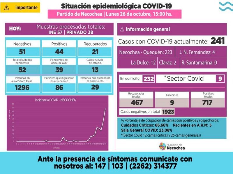 Necochea: confirmaron otros 44 casos de Covid-19, el número más alto para un día