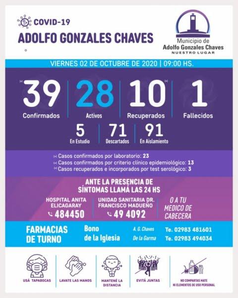 Chaves tiene ya 28 casos activos y 5 en estudio