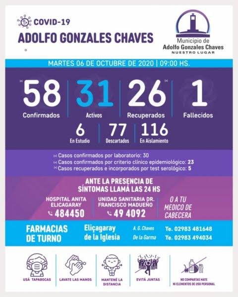 Coronavirus en Chaves: Seis casos en estudio y 31 activos