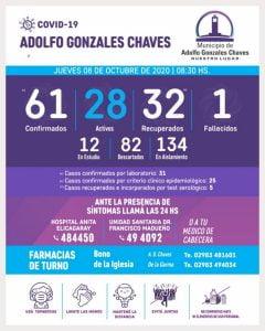 Chaves tiene 28 casos activos y registra 12 en estudio