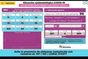 Coronavirus en Necochea: 96 casos positivos, 91sospechosos y 831 personas aisladas