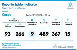 Coronavirus en Pringles: se sumaron 13 casos positivos y llegan a 93 activos