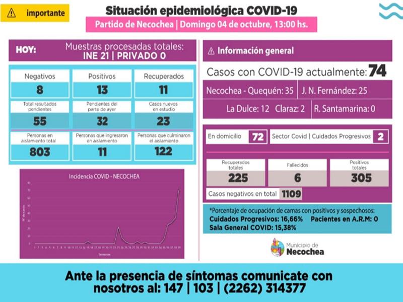 Necochea suma 13 nuevos casos positivos de Covid-19