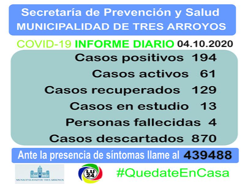 Sin nuevos casos positivos a coronavirus en las últimas 24 horas en Tres Arroyos